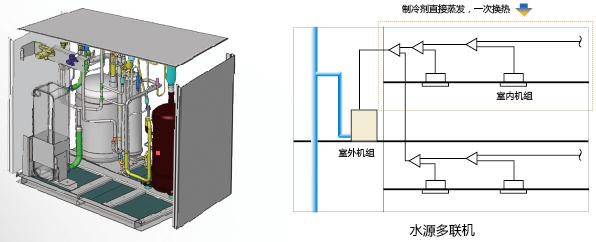 将水源热泵技术,多联机控制技术