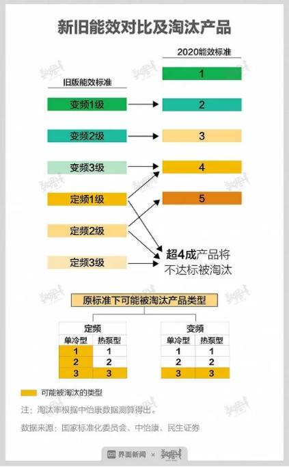 【HVAC】史上最严空调新标7月1日执行插图2