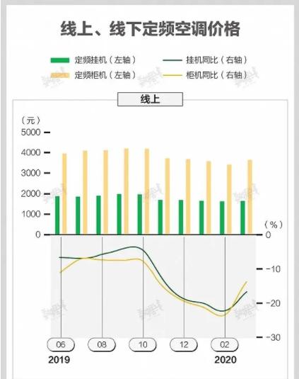 【HVAC】史上最严空调新标7月1日执行插图4